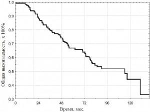 Общая выживаемость больных РПЖ после хирургического антиандрогенного лечения